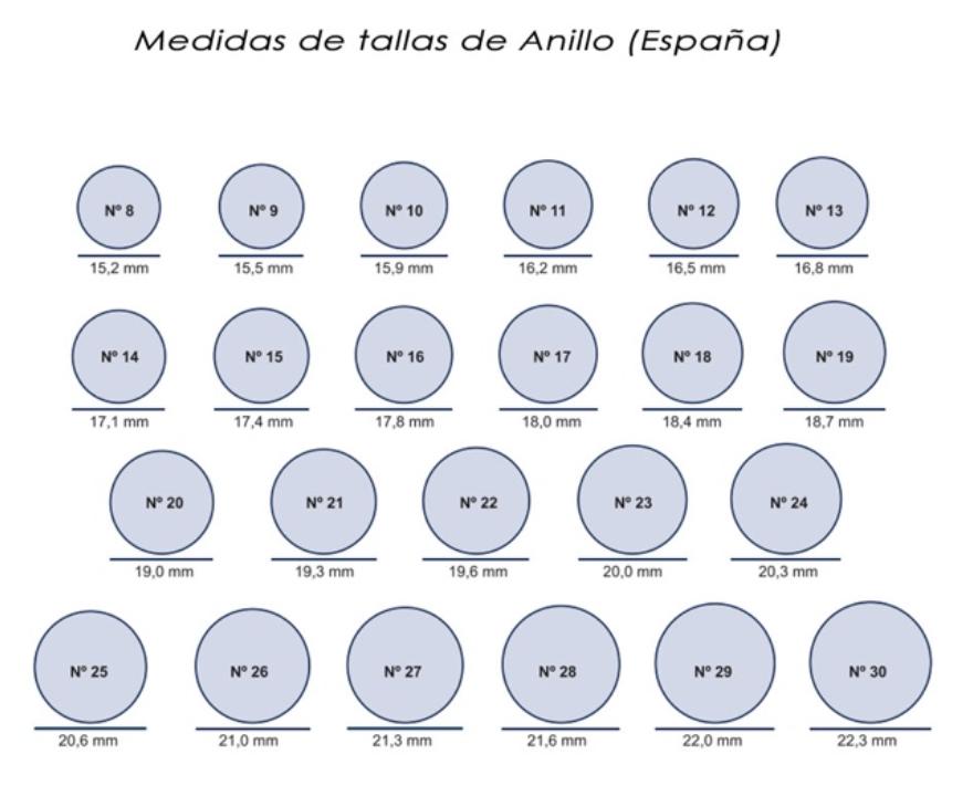 Tallaje Anillos España
